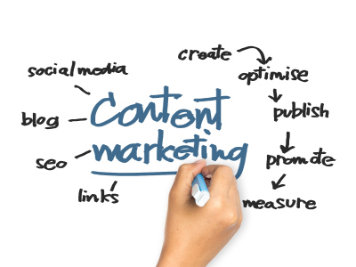 Content marketing strategy: Three words, many meanings